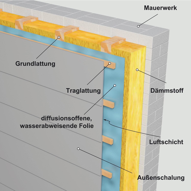 Berühmt Dämmung der Außenwand - Kreis Test | ALTBAUNEU MN33